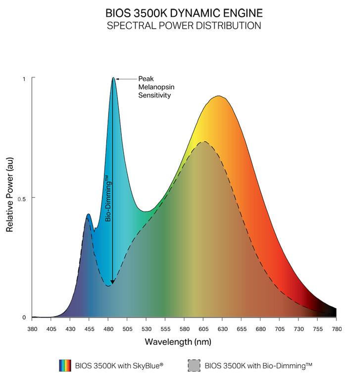 BIOS dynamic spectrum circadian lighting for Visa Lighting products