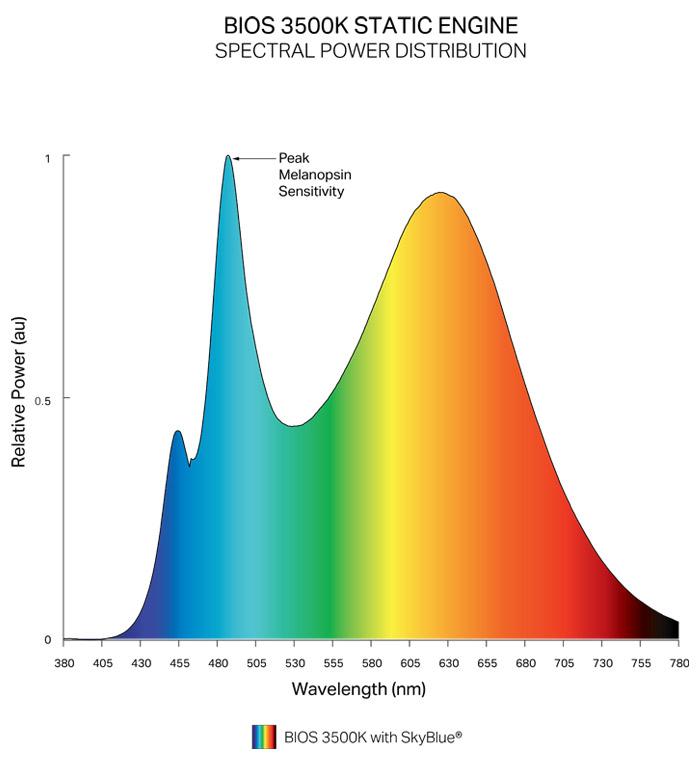 BIOS static spectrum circadian lighting for Visa Lighting products