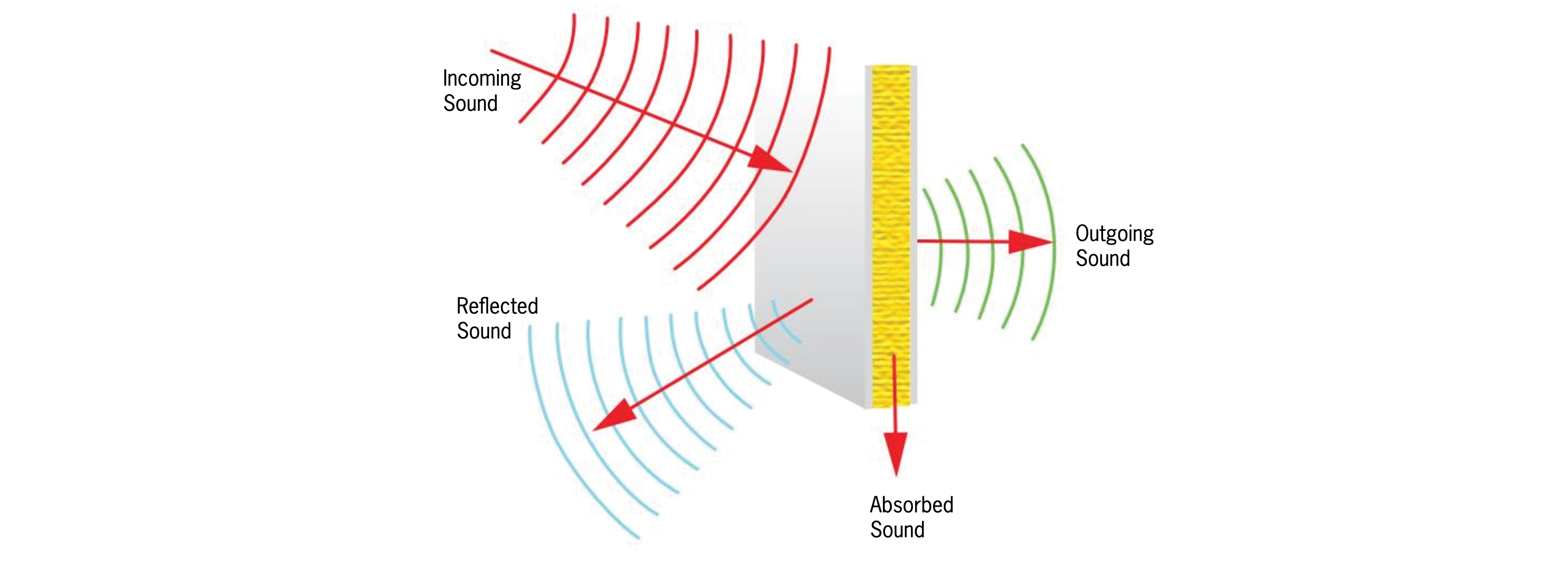 How acoustic lighting absorbs sound