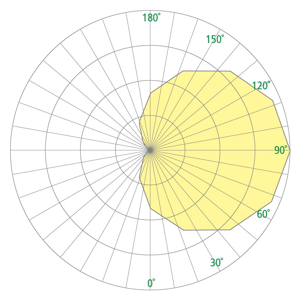 Colonnade OW1051 Photometrics