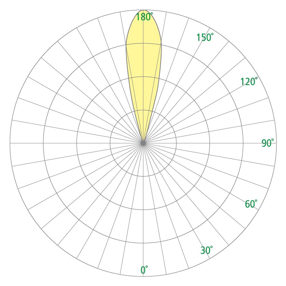 Cypress OW1222 Photometrics