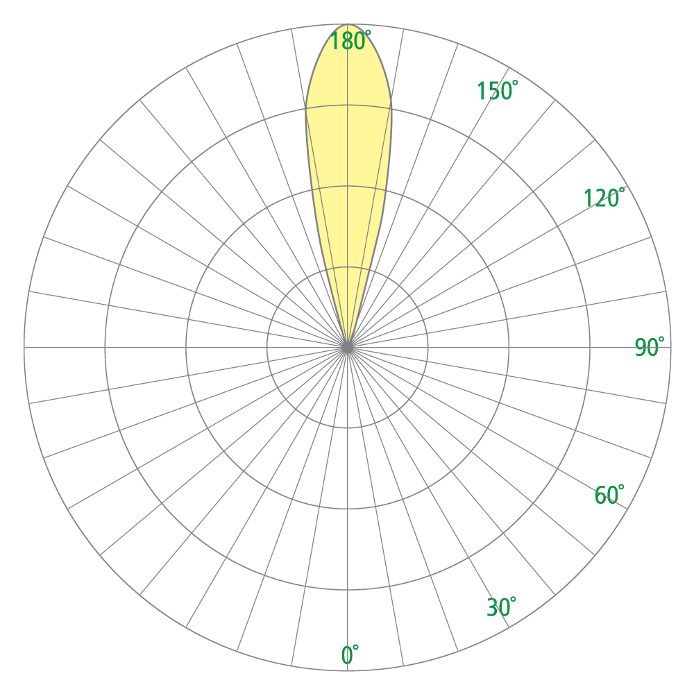 Cypress OW1224 Photometrics