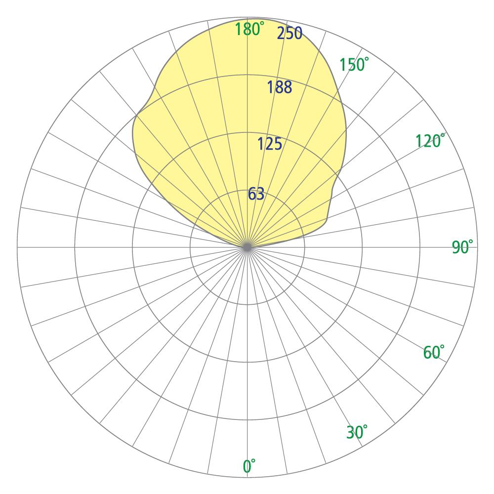 Petal CP5730PSX Photometrics