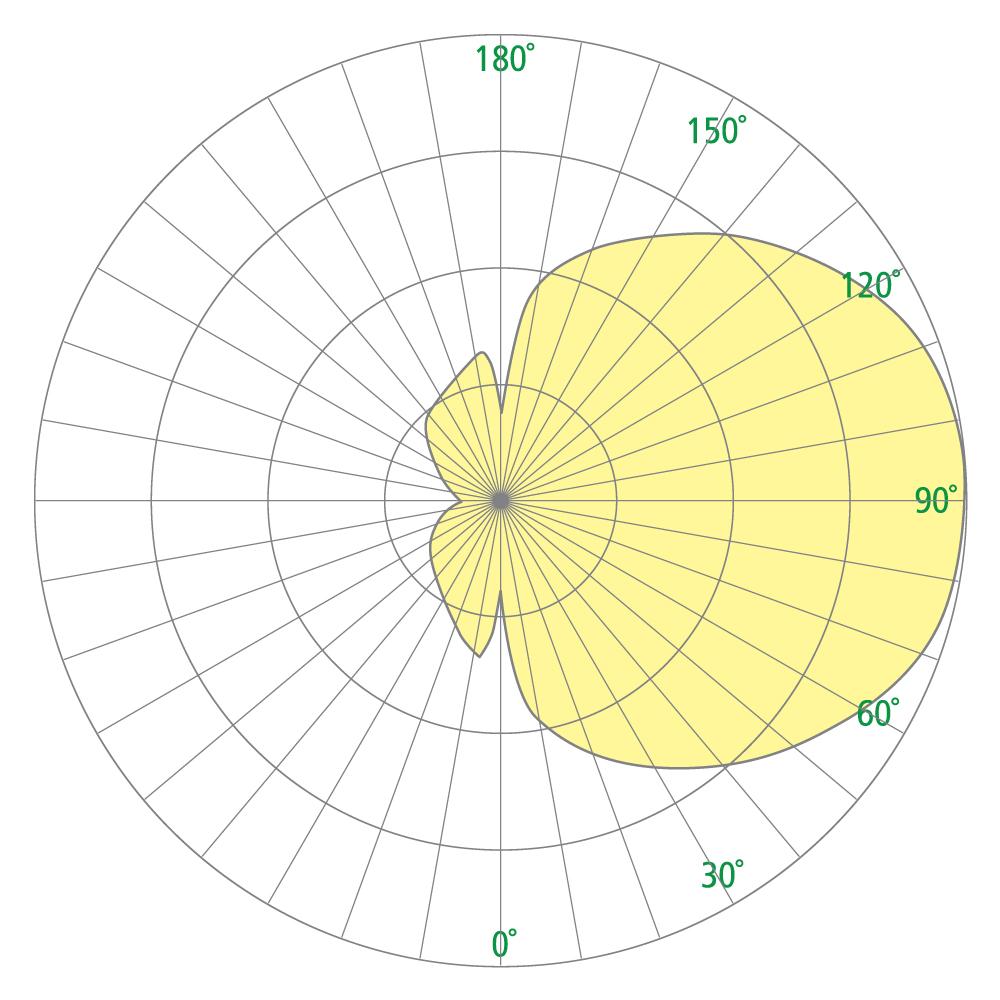 Sash CB6354 Photometrics