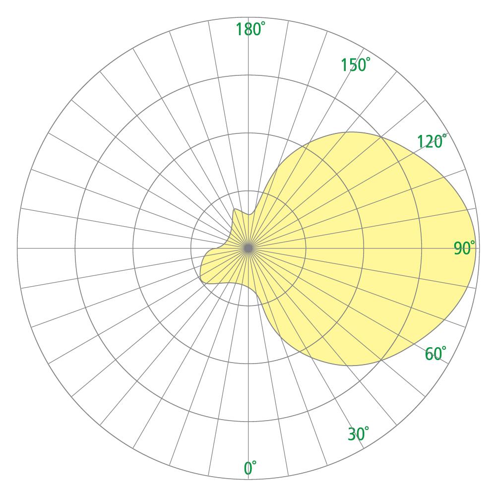 Sass OW2400 Photometrics
