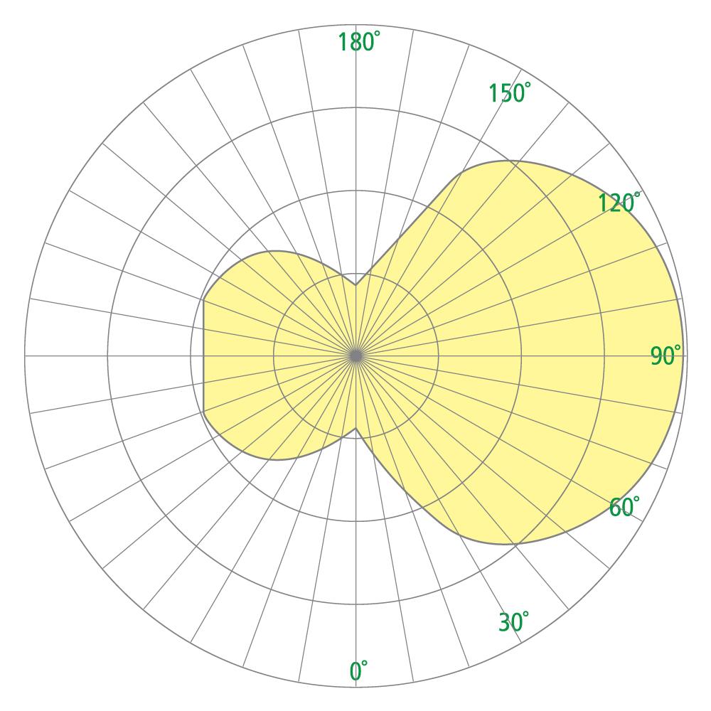 Scope OW2302 Photometrics