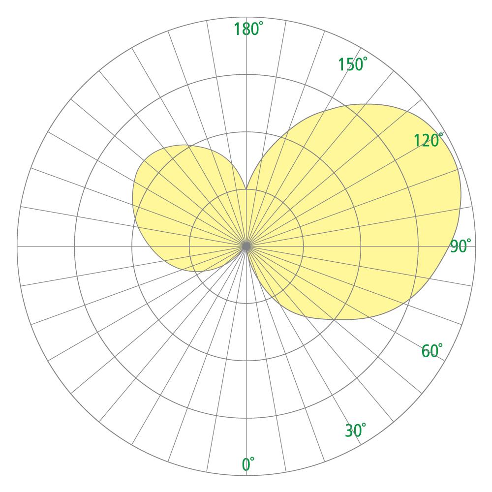 Scope OW2304 Photometrics