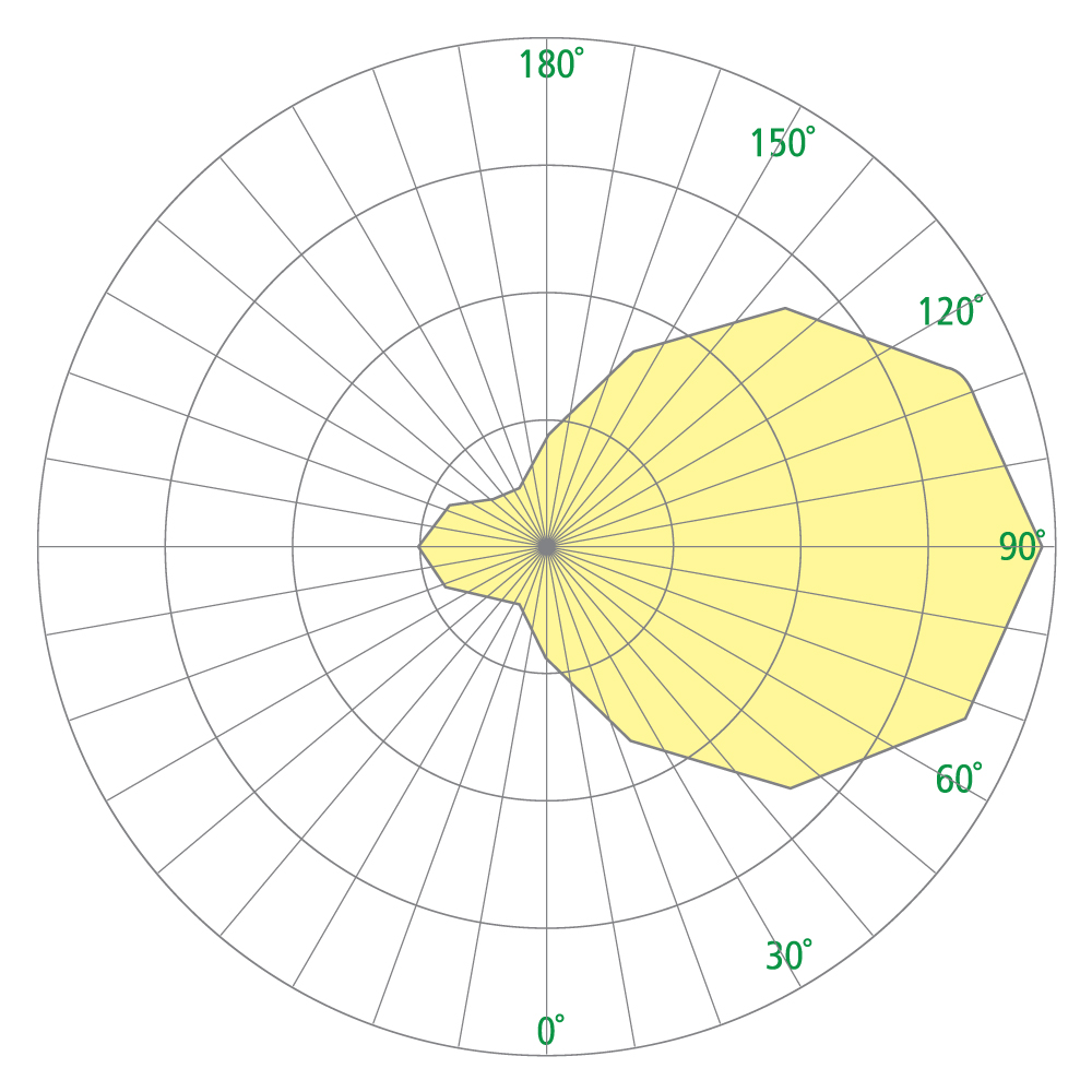 Select CB5127 Photometrics