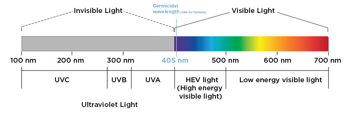 Visible light versus invisible light